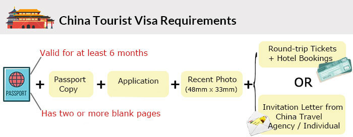 Tourist-Visa-Requirements